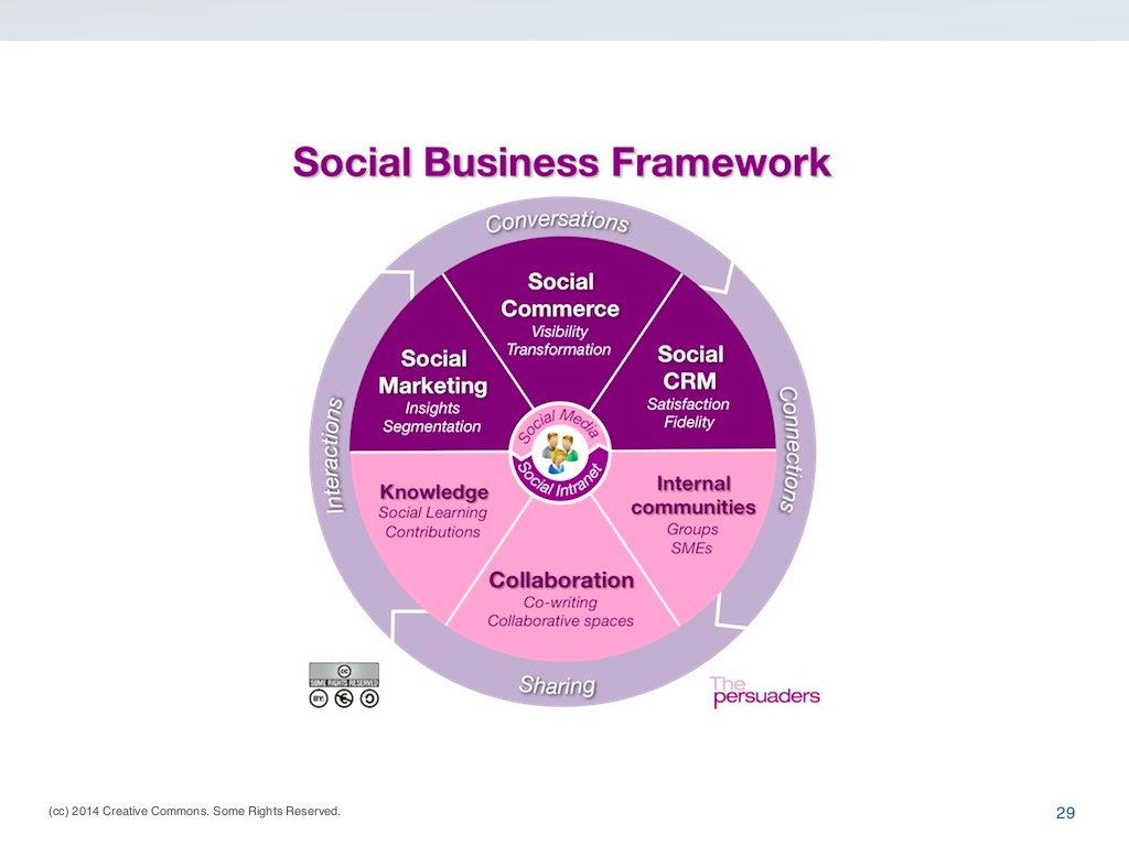 Social_Business_Framework